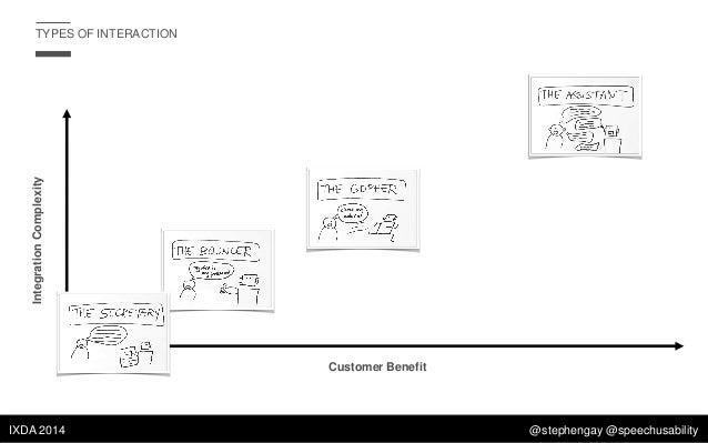 Integration Complexity  TYPES OF INTERACTION  Customer Benefit  IXDA 2014  @stephengay @speechusability