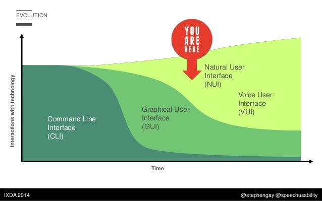 voice user interface vui Develop high-level and detailed storyboards, mockups, and prototypes to effectively communicate voice interaction and design ideas create detailed, comprehensive voice user interface (vui) design specifications in collaboration with engineering define and extend voice personæ for various new product areas evaluate.