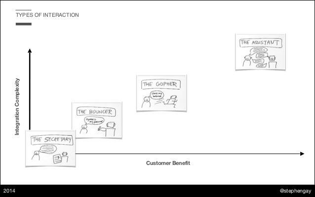 @stephengay 2014 TYPES OF INTERACTIONIntegrationComplexity Customer Benefit
