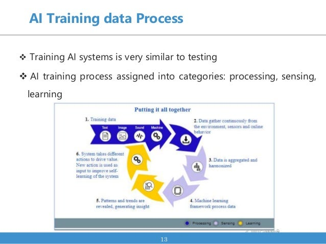 AI Training data Process  Training AI systems is very similar to testing  AI training process assigned into categories: ...