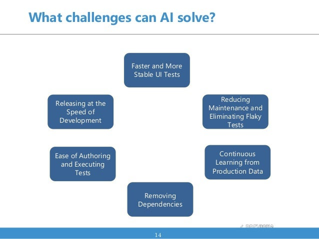 What challenges can AI solve? 14 Ease of Authoring and Executing Tests Releasing at the Speed of Development Reducing Main...