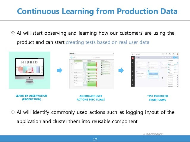  AI will start observing and learning how our customers are using the product and can start creating tests based on real ...