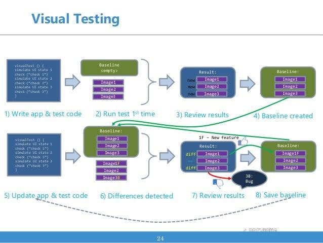 Visual Testing 24 Baseline <empty> Image1 Image2 Image3 Result: Image1 Image2 Image3 new new new visualTest () { simulate ...