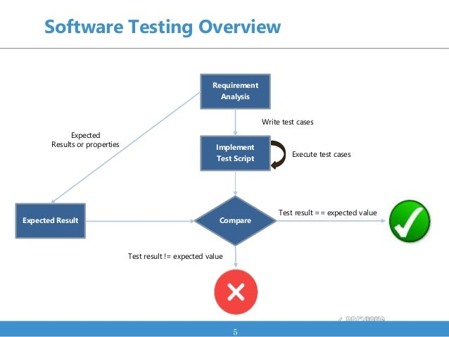 Software Testing Overview 5 Requirement Analysis Implement Test Script Write test cases Execute test cases Compare Test re...
