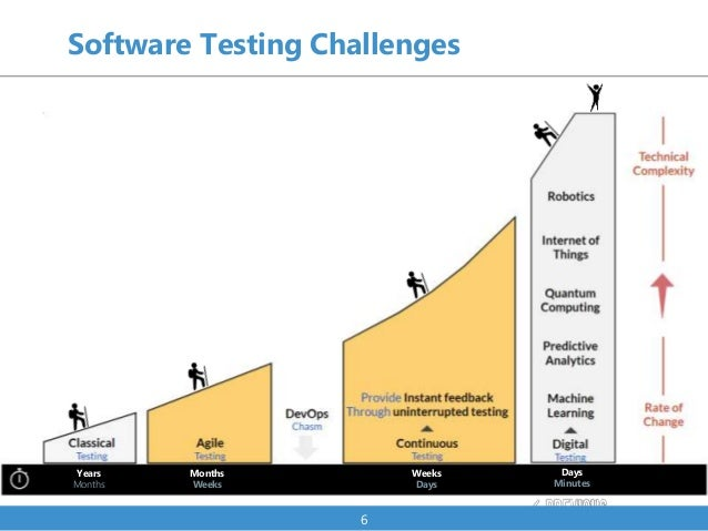 Software Testing Challenges 6 Years Months Months Weeks Weeks Days Days Minutes