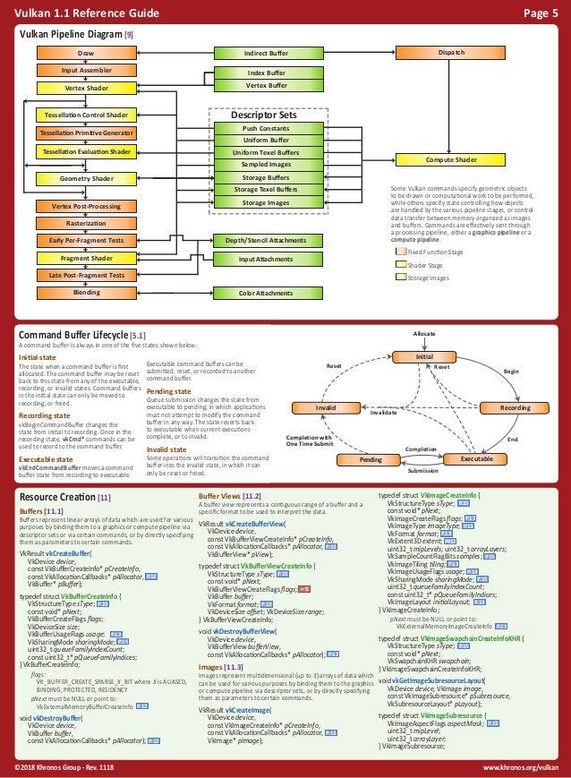www.khronos.org/vulkan©2018 Khronos Group - Rev. 1118 Vulkan 1.1 Reference Guide Page 5 Resource Creation [11] Buffers [11...