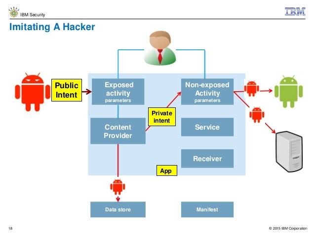 Online dating app security
