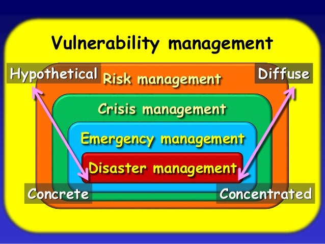 risk threat vulnerability primary domain impacted It risk management is the  impact (risk = likelihood  impact) the measure of an it risk can be determined as a product of threat, vulnerability.