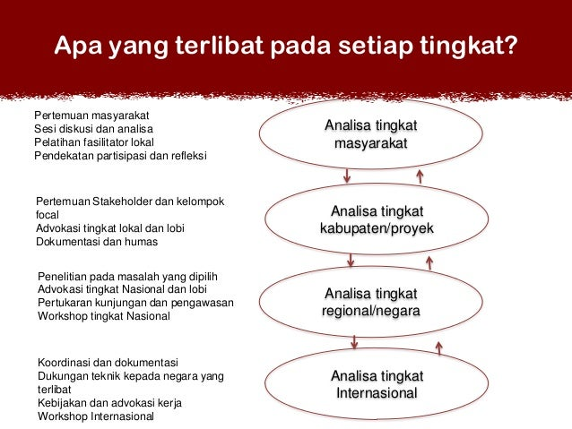 Apa yang terlibat pada setiap tingkat? Pertemuan masyarakat Sesi diskusi dan analisa Pelatihan fasilitator lokal Pendekata...