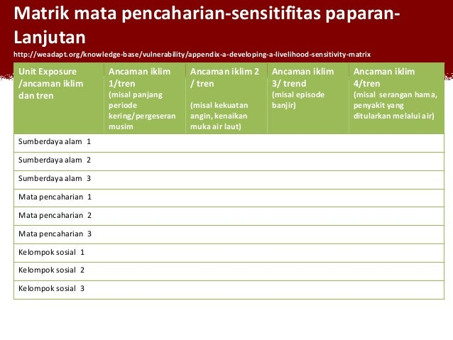 Matrik mata pencaharian-sensitifitas paparanLanjutan http://weadapt.org/knowledge-base/vulnerability/appendix-a-developing...