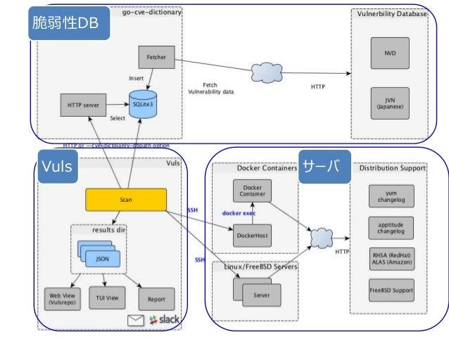 - 18 -Copyright ©2016 by Future Architect, Inc. Japan Vulsの特徴 日本語レポート 世界で注目のOSS エージェントレス 日本語レポート OSパッケージ、言語ライブラリ、N/W機器に対応 ...