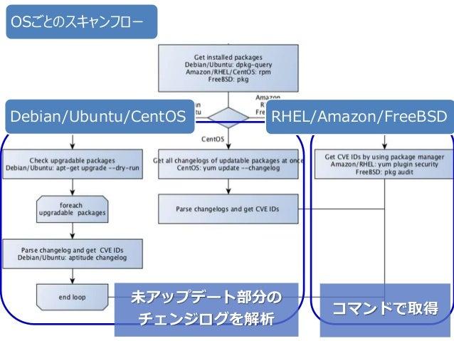 - 27 -Copyright ©2016 by Future Architect, Inc. Japan 脆弱性情報には該当するパッケージ、バージョン情報が含まれる。 実装前はバージョンの比較で実現できるだろうと思っていたが、以 下の通りバ...