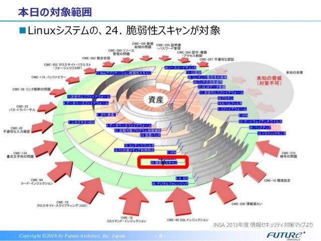 - 4 -Copyright ©2016 by Future Architect, Inc. Japan Linuxシステムの、24. 脆弱性スキャンが対象 本日の対象範囲  JNSA 2013年度 情報セキュリティ対策マップより