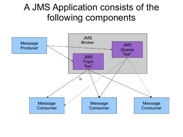 JMS and ActiveMQ - VuNV 201307