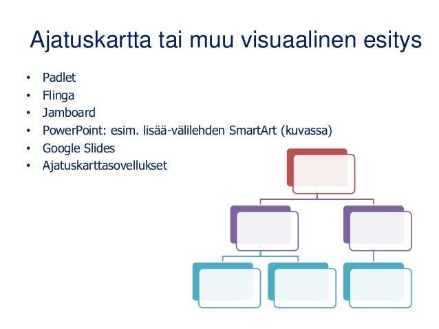 Ajatuskartta tai muu visuaalinen esitys • Padlet • Flinga • Jamboard • PowerPoint: esim. lisää-välilehden SmartArt (kuvass...