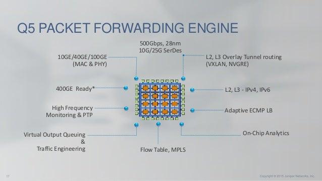 Новые коммутаторы QFX10000  Технология JunOS Fusion