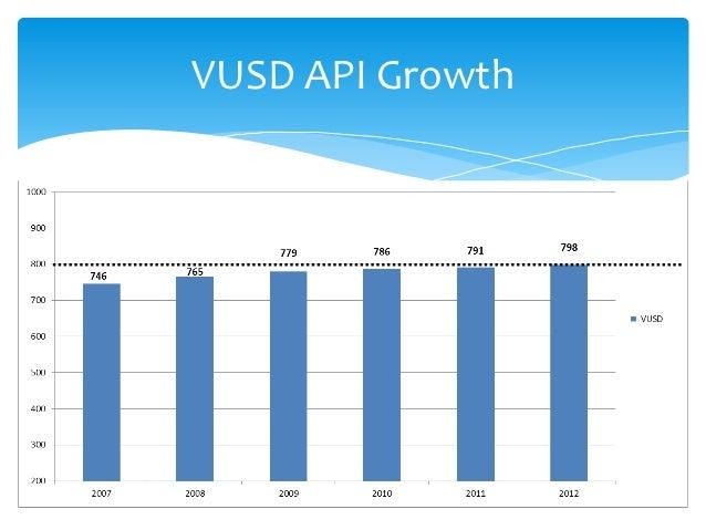 VUSD API Growth