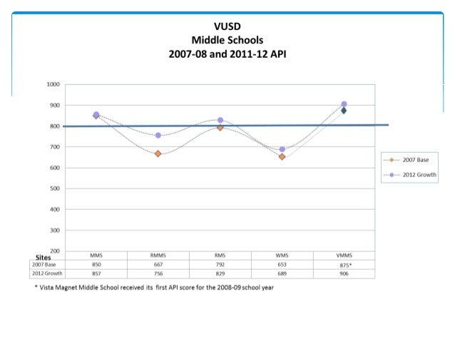 PI School ProgressionAdequate Yearly Progress
