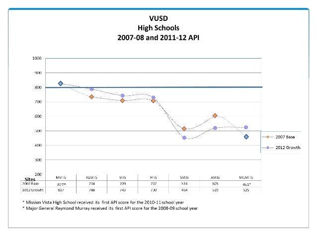 VUSD Accountability Report
