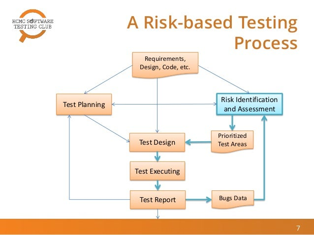 [HCMC STC Jan 2015] Risk-Based Software Testing Approaches