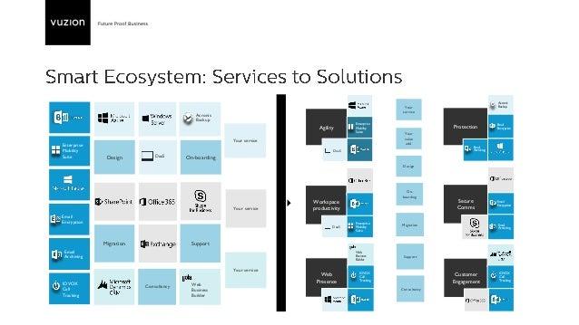 The Vuzion Smart Ecosystem Slide 2