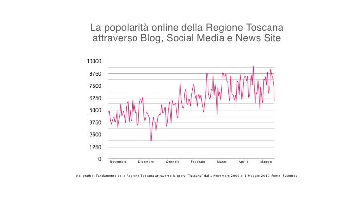 Top 10 Destinazioni per numero di       conversazioni online       Nel grafico una rappresentazione delle Top 10 Destinatio...