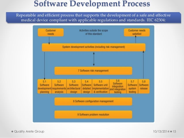 Software Development Process  Repeatable and efficient process that supports the development of a safe and effective  medi...