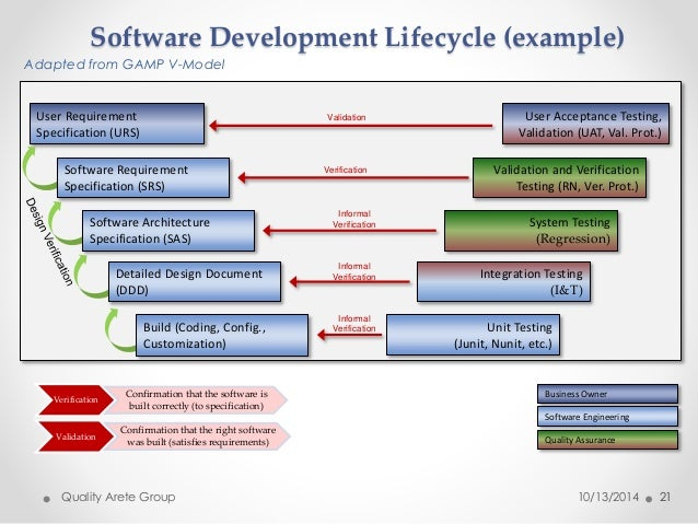 Software Development Lifecycle (example)  Adapted from GAMP V-Model  21  User Requirement  Specification (URS)  User Accep...