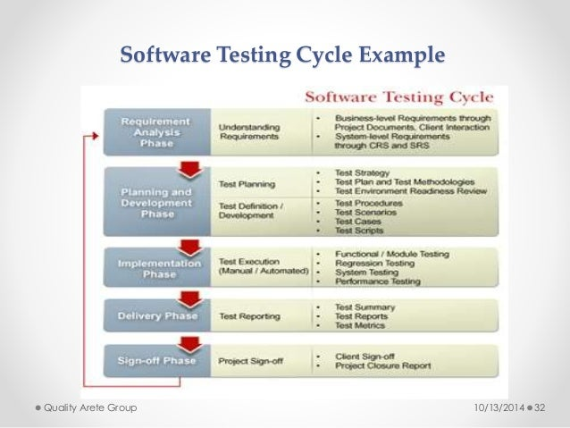 Software Testing Cycle Example  Quality Arete Group 10/13/2014 32