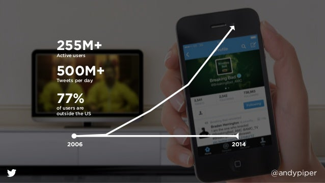 @andypiper 255M+ 500M+ 77% Active users Tweets per day of users are outside the US 2006 2014