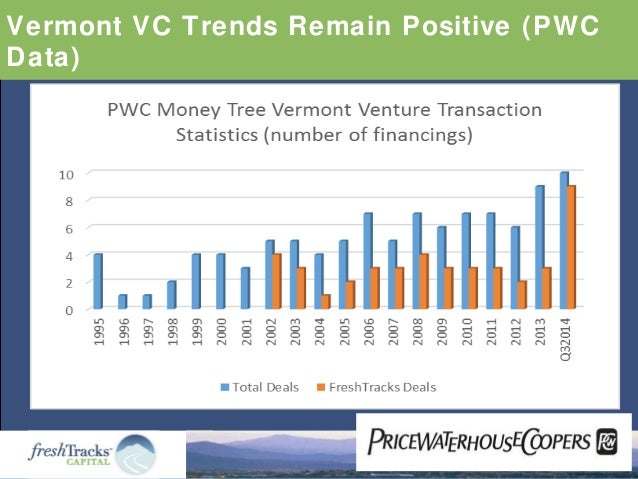 Vermont VC Trends Remain Positive (PWC Data)
