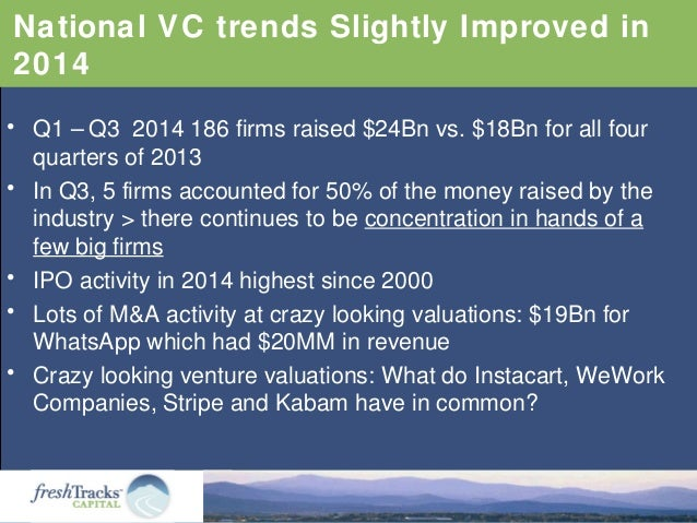 National VC trends Slightly Improved in 2014 • Q1 – Q3 2014 186 firms raised $24Bn vs. $18Bn for all four quarters of 2013...