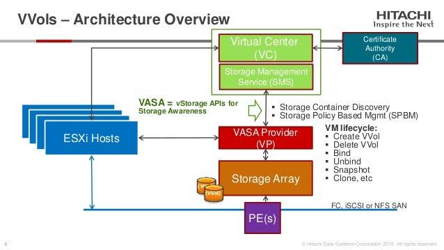 Hds And Vmware Vsphere Virtual Volumes Vvol
