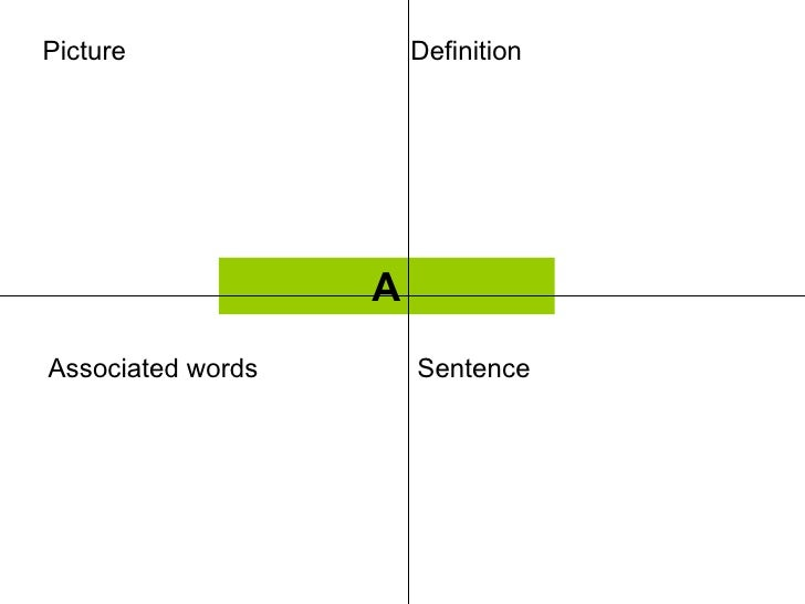 Picture                Definition                   AAssociated words       Sentence