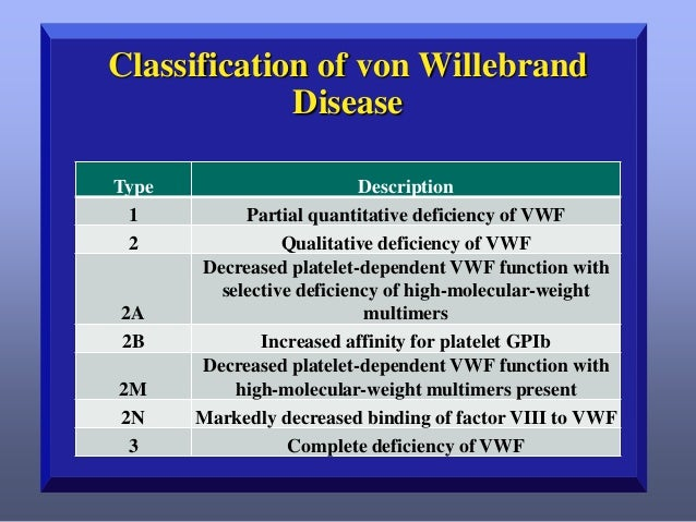 VWD: Type 2 Variants      Approximately 15%-21% of patients with VWD Qualitative VWF abnormality Most common variants a...