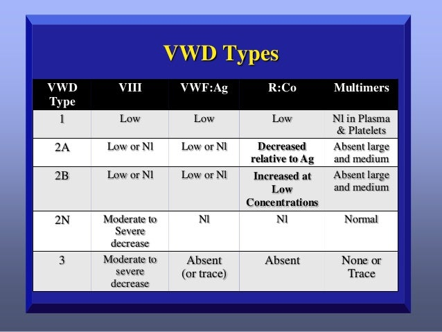 VWD: Type 2A     Absence of large and intermediate-sized VWF multimers 10%-12% of all VWD patients Mutations result in ...
