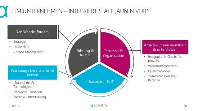 """16.11.2015 10 IT IM UNTERNEHMEN – INTEGRIERT STATT """"AUßEN VOR"""" • Strategie • Leadership • Change Management Prozesse & Org..."""