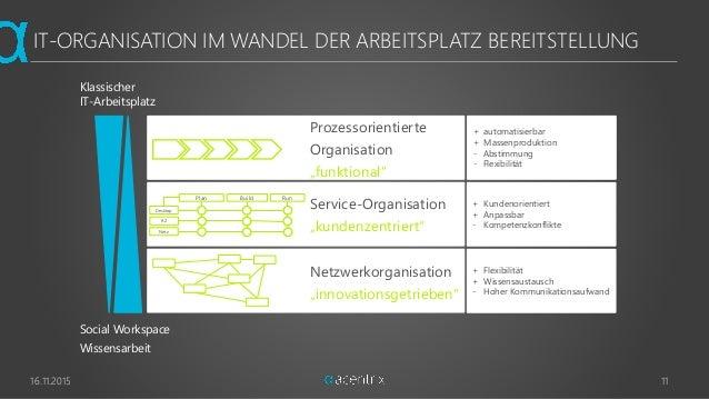 IT-ORGANISATION IM WANDEL DER ARBEITSPLATZ BEREITSTELLUNG 16.11.2015 11 Social Workspace Wissensarbeit Prozessorientierte ...