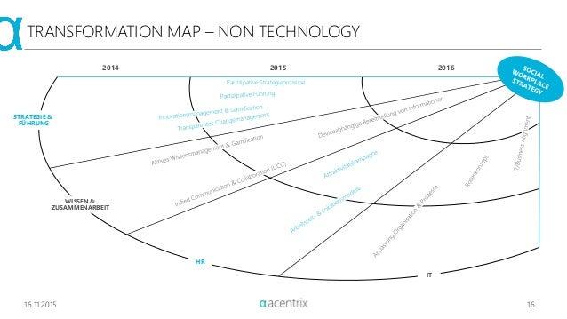 16.11.2015 16 TRANSFORMATION MAP – NON TECHNOLOGY 2014 2015 2016 STRATEGIE & FÜHRUNG WISSEN & ZUSAMMENARBEIT HR IT Partizi...