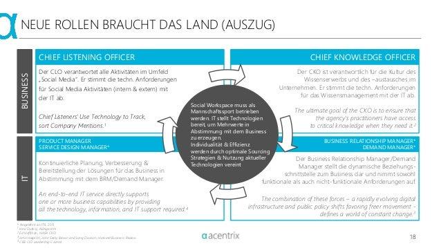 18 NEUE ROLLEN BRAUCHT DAS LAND (AUSZUG) Der Business Relationship Manager/Demand Manager stellt die dynamische Beziehungs...