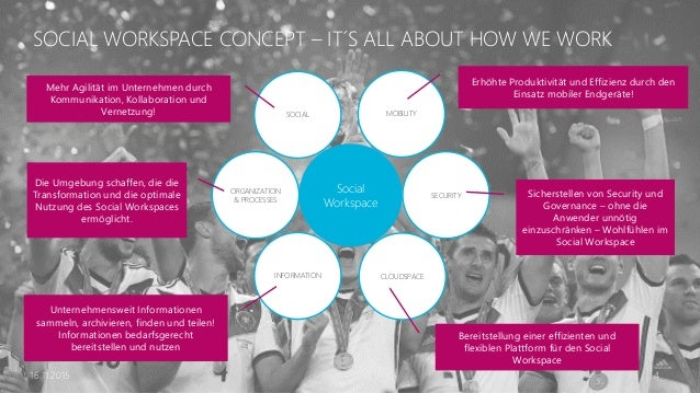 16.11.2015 4 SOCIAL WORKSPACE CONCEPT – IT´S ALL ABOUT HOW WE WORK SOCIAL ORGANIZATION & PROCESSES CLOUDSPACE MOBILITY INF...
