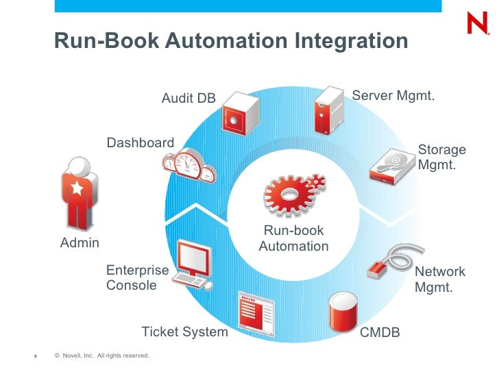 bookshop automation The only book you need by your side when automating servicenow within your it organization about this book discover how to automate complex tasks on remote computers.