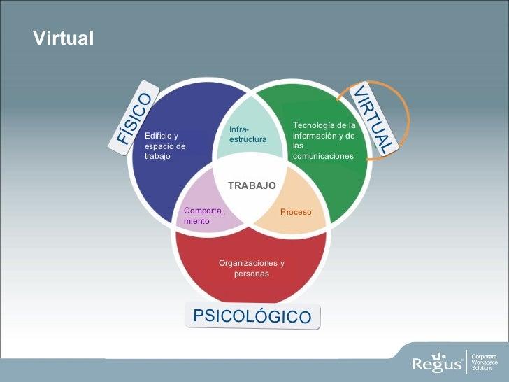 Virtual FÍSICO VIRTUAL PSICOLÓGICO Organizaciones y personas Comportamiento Proceso TRABAJO Edificio y espacio de trabajo ...