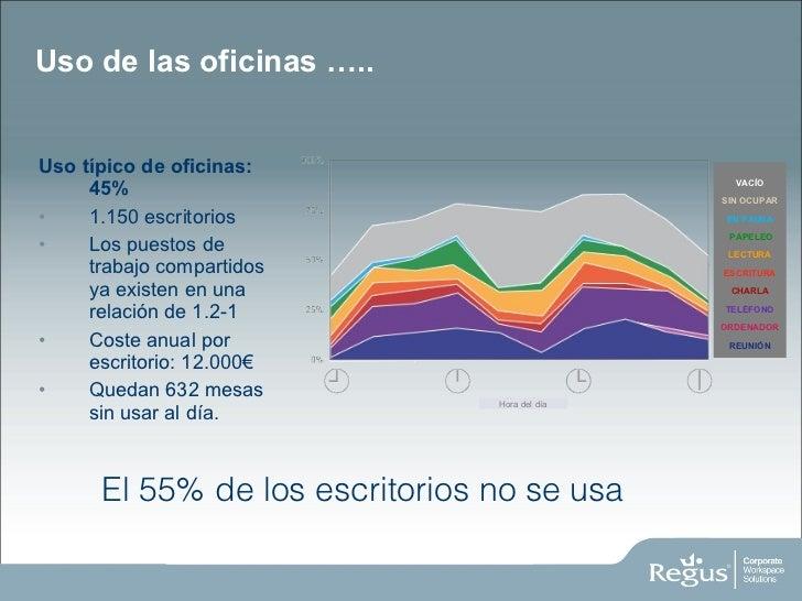 <ul><li>Uso típico de oficinas : 45% </li></ul><ul><li>1.150 escritorios </li></ul><ul><li>Los puestos de trabajo comparti...