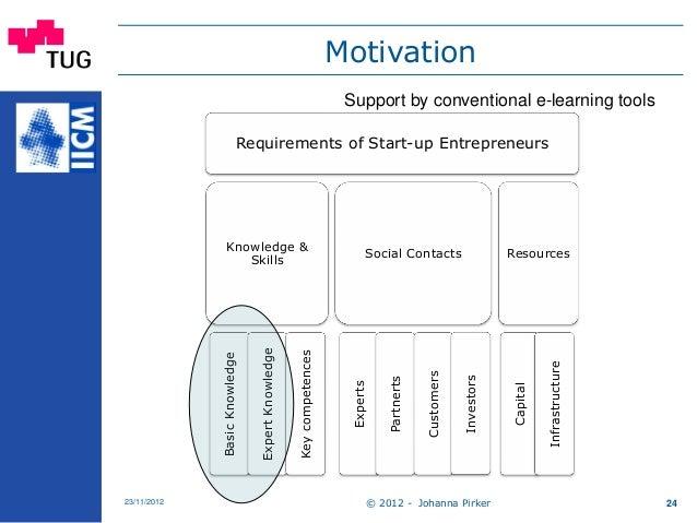 Motivation © 2012 - Johanna Pirker23/11/2012 24 Requirements of Start-up Entrepreneurs Knowledge & Skills BasicKnowledge E...