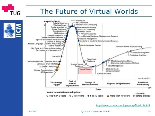 The Future of Virtual Worlds © 2012 - Johanna Pirker23/11/2012 28 http://www.gartner.com/it/page.jsp?id=2124315