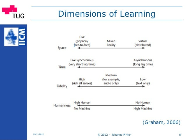 © 2012 - Johanna Pirker23/11/2012 5 Dimensions of Learning (Graham, 2006)