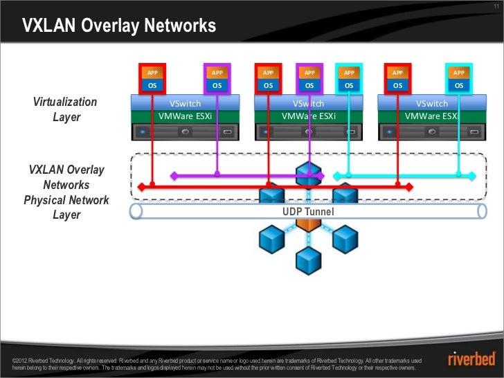 11    VXLAN Overlay Networks                                                            APP                          APP  ...