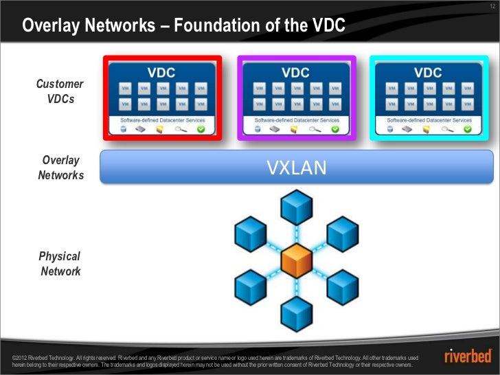 12    Overlay Networks – Foundation of the VDC          Customer            VDCs            Overlay           Networks    ...