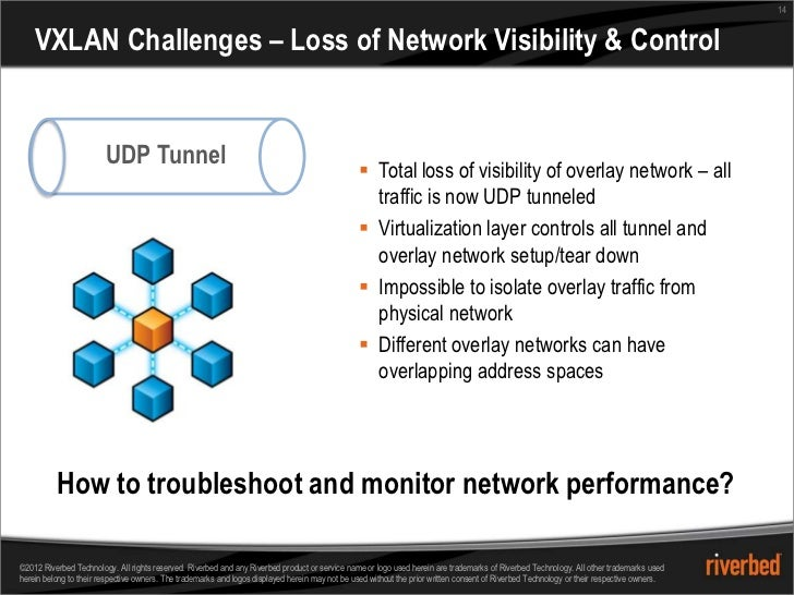 14    VXLAN Challenges – Loss of Network Visibility & Control                        UDP Tunnel                           ...